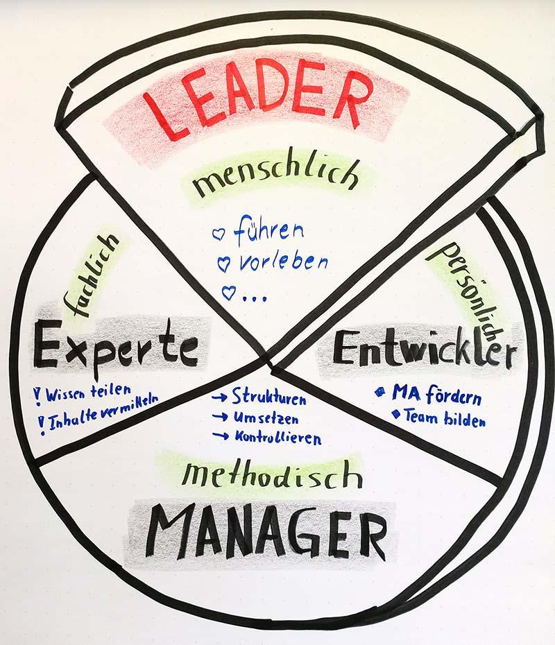 Menschliches Führen praktizieren - Führungskraft